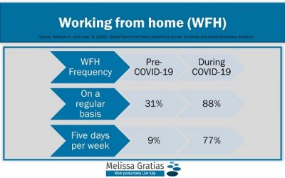 Working from Home…how research informs our current and future world of work